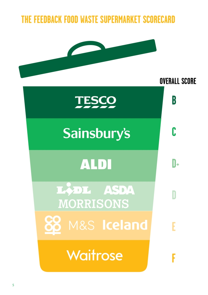 Feedback's survey on different supermarket's food waste initiatives led to this scorecard